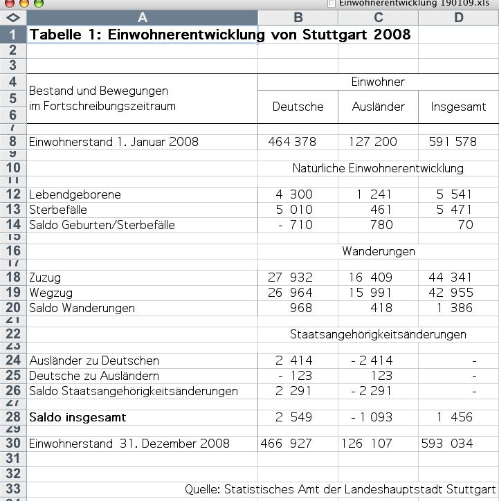 Einwohnerentwicklung 2008