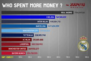 Who spent more money?